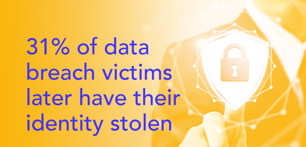 31% of data breach victims later have their identity stolen