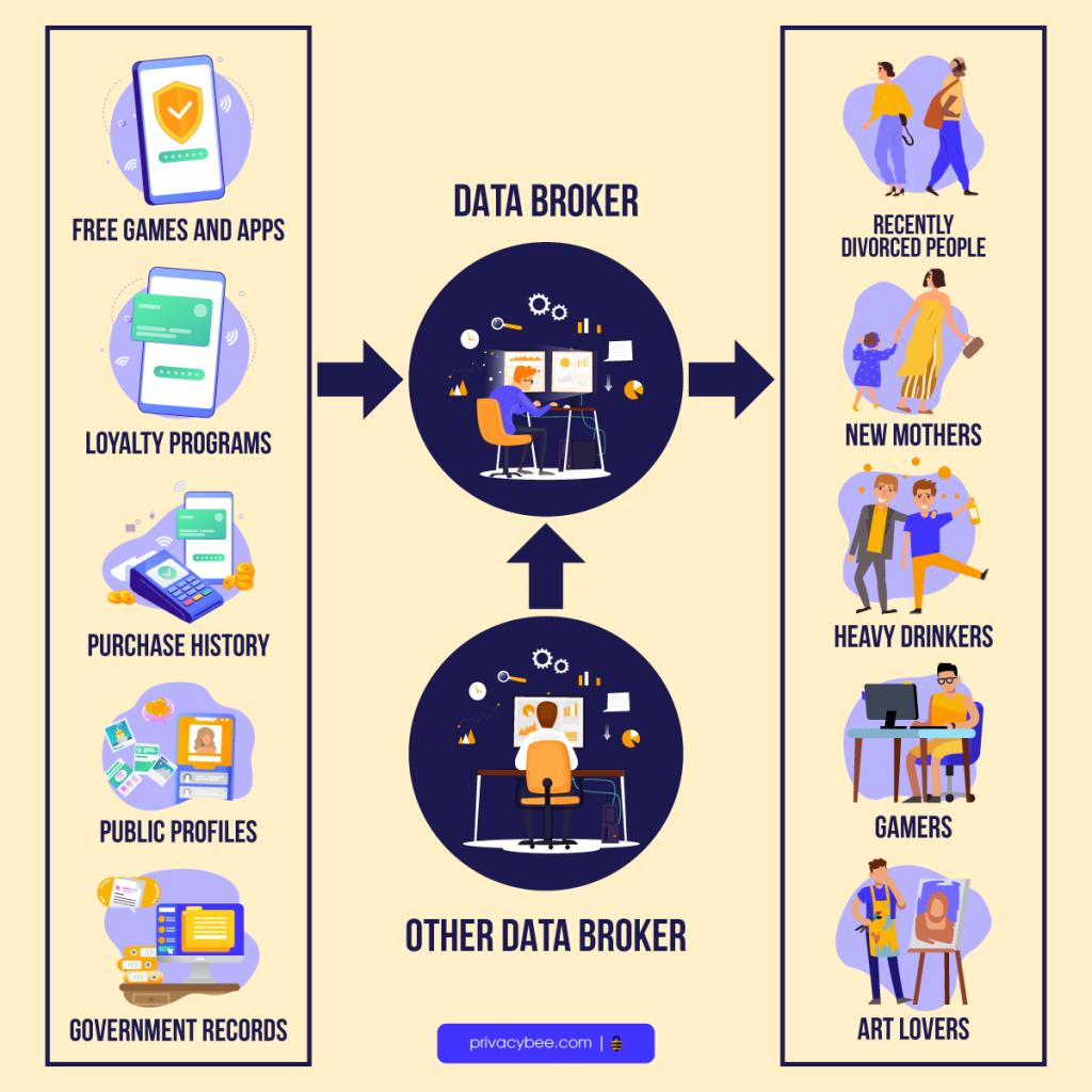 How do data brokers work?